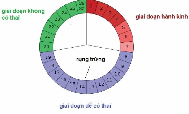 quan-he-ngay-nao-kho-co-thai