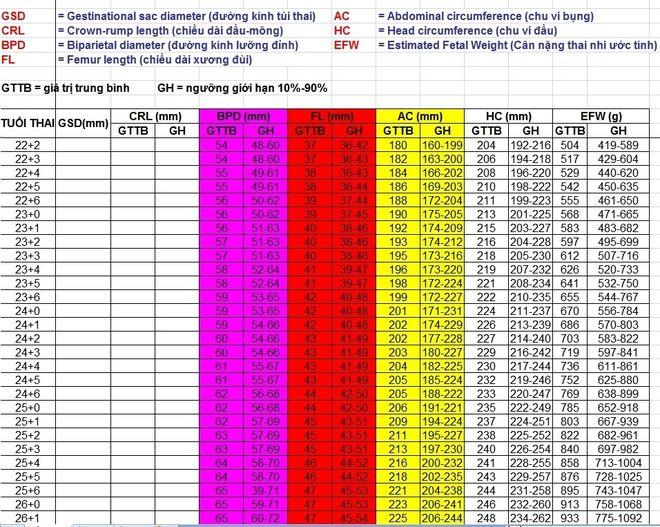 Bảng cân nặng chuẩn của thai nhi do WHO công bố