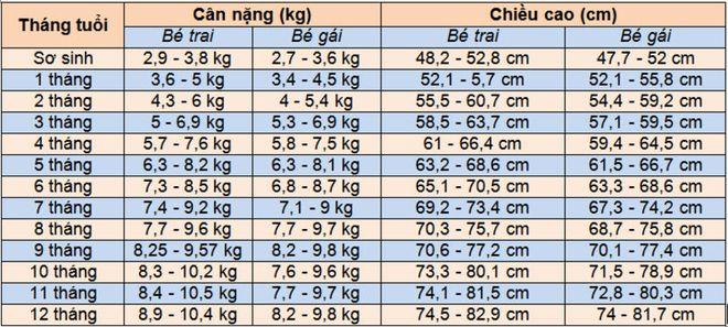 bảng cân nặng của trẻ