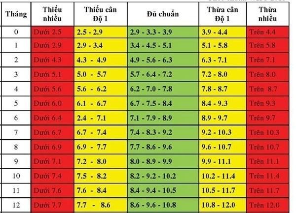 bảng cân nặng của trẻ sơ sinh