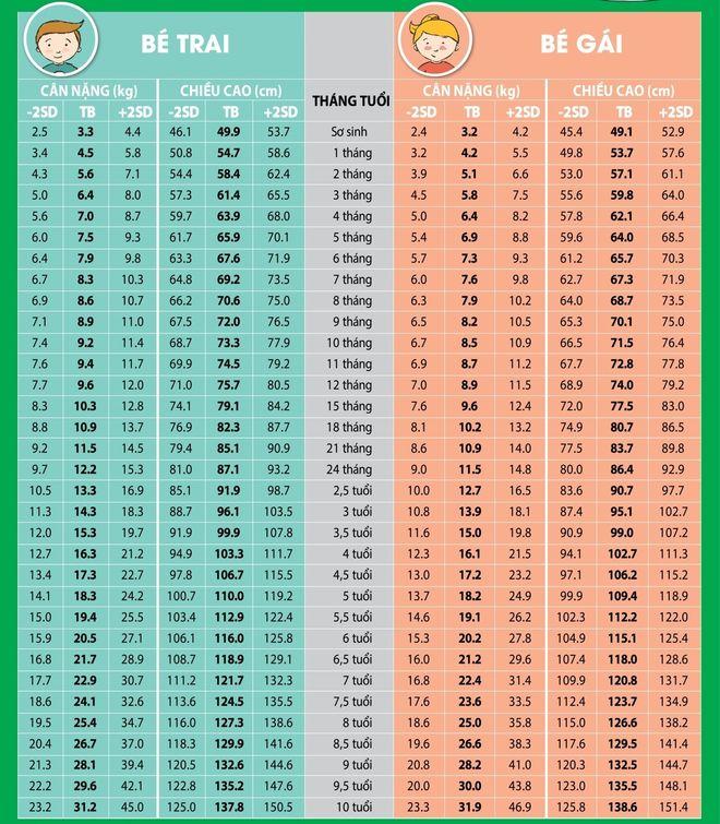 bảng cân nặng chiều cao của trẻ