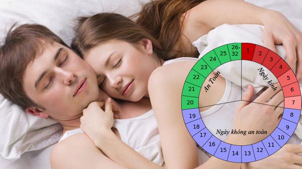 tính vòng kinh chính xác để tránh thai an toàn
