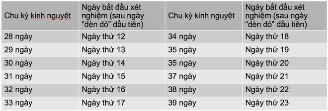 bảng tính chu kỳ kinh nguyệt dễ thụ thai