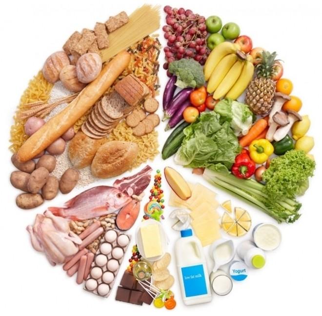 các nhóm thực phẩm dinh dưỡng