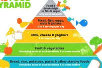 Tháp dinh dưỡng cho bé và cách xây dựng thực đơn hoàn hảo mẹ cần biết