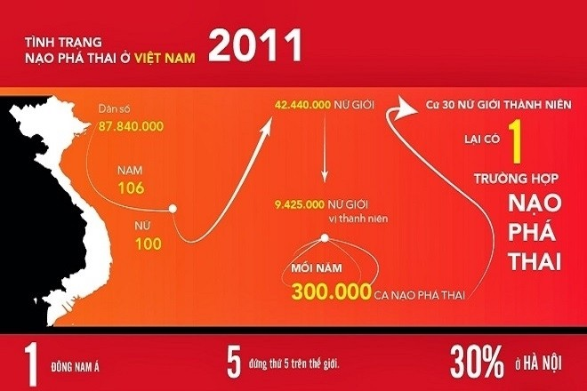 biểu đồ tỷ lệ phá thai của việt nam