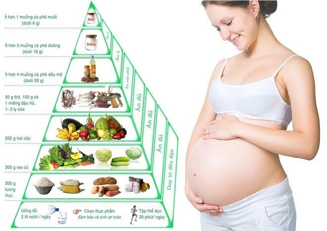 tháp dinh dưỡng cho bà bầu