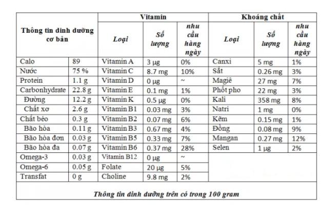 Bảng giá trị dinh dưỡng của chuối.