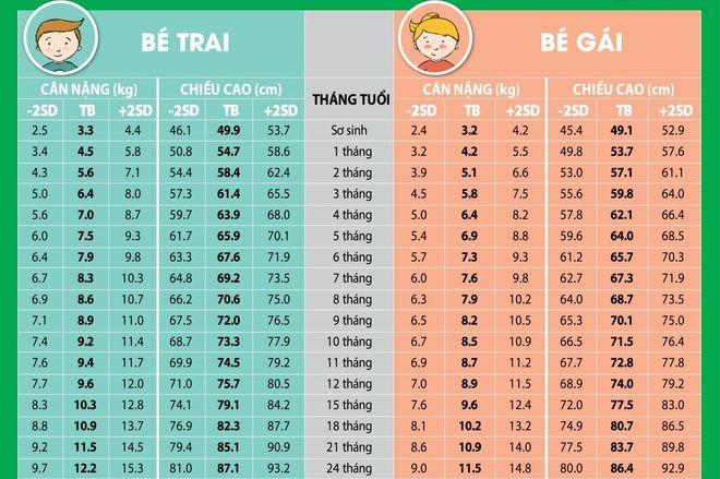 bảng chiều cao cân nặng trẻ 2 năm đầu