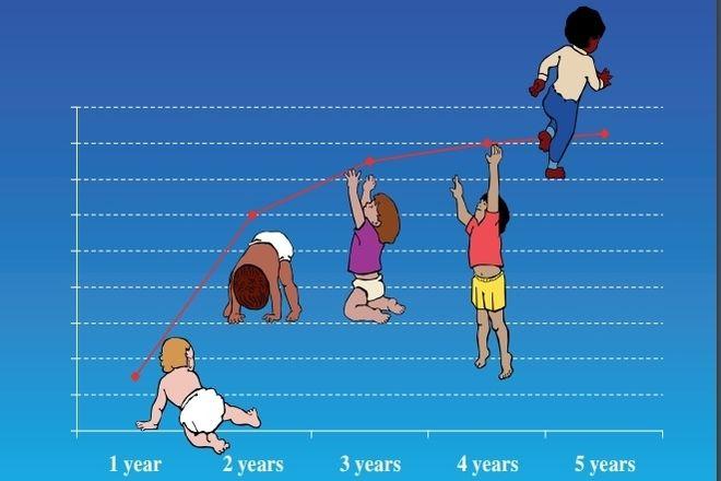 sự tăng trưởng của trẻ trong 5 năm đầu đời