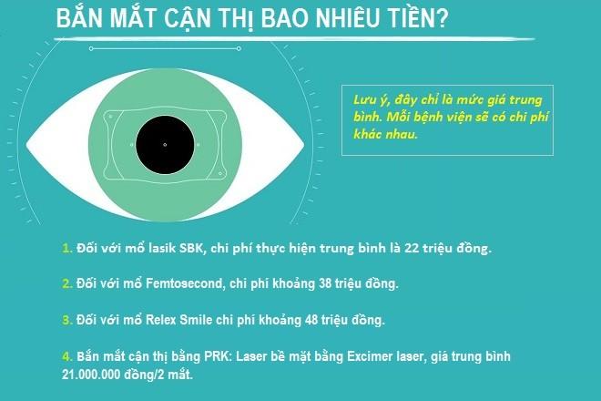 chi phí bắn mắt cận thị bao nhiêu tiền