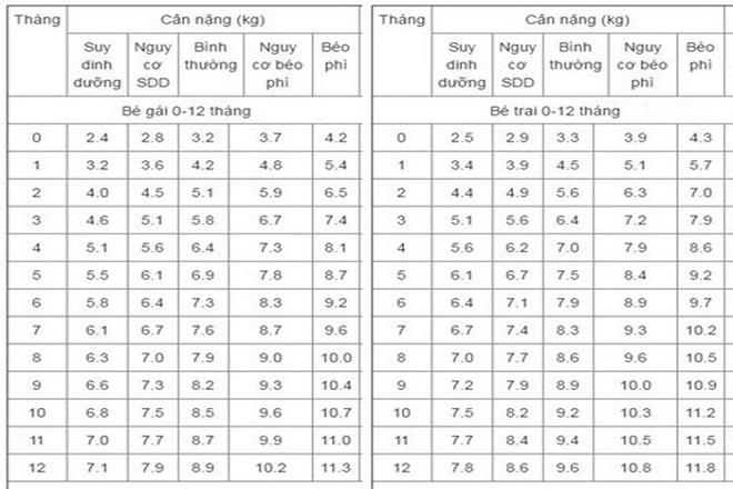 bảng cân nặng chuẩn
