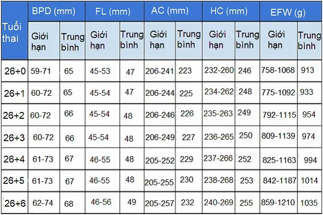 Bảng chỉ số siêu âm tuần 26