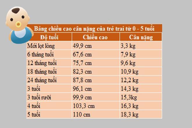 Bảng chiều cao cân nặng trẻ trai 0 5 tuoi