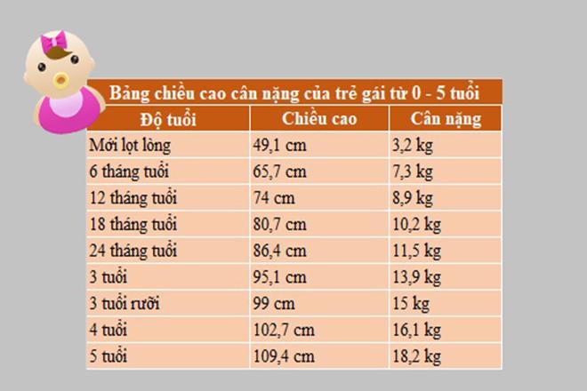 Bảng chiều cao cân nặng bé gái 0 5 tuổi