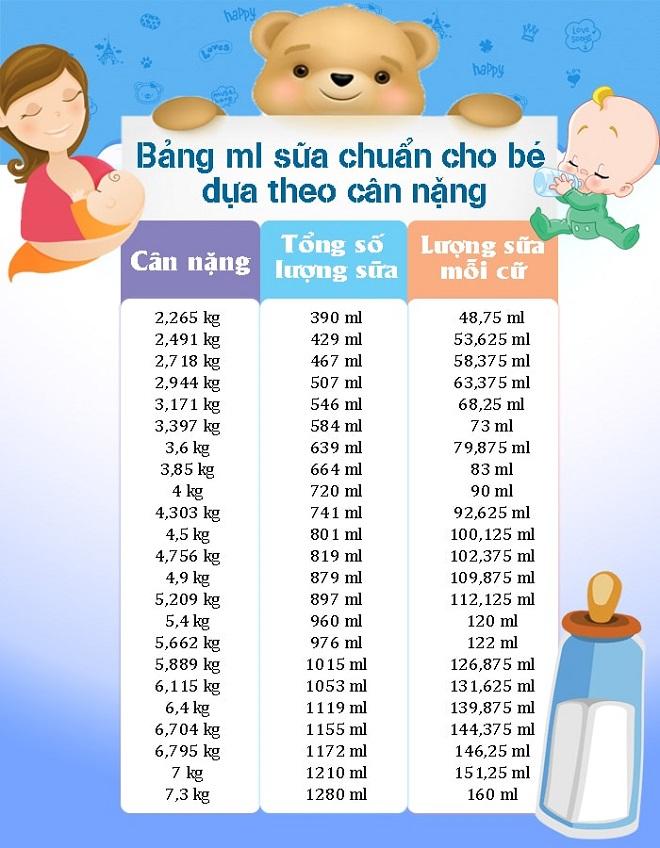 Bảng lượng sữa cho trẻ theo cân nặng