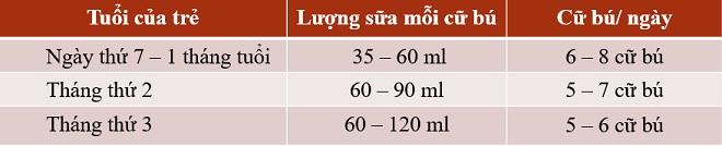 Bảng lượng sữa cho trẻ sơ sinh từ 2 tuần tuổi đến 3 tháng tuổi.