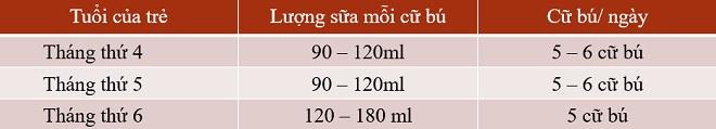 Bảng lượng sữa cho trẻ sơ sinh từ 4 đến 6 tháng tuổi