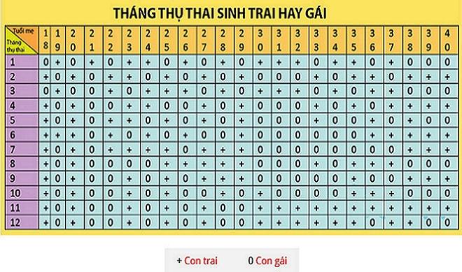 thang thu thai