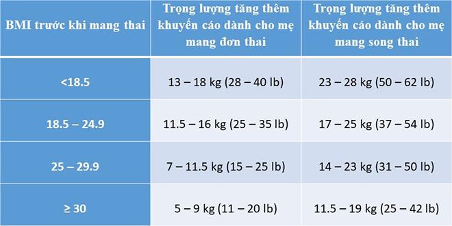 Tăng cân theo BMI