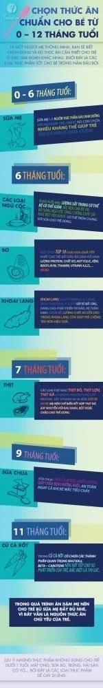 21171-inforgraphic-chuan-thuc-an-dam-cho-tre-duoi-12-thang-tuoi.jpg
