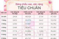 Bảng cân nặng và chiều cao chuẩn nhất cho trẻ từ sơ sinh - 10 tuổi