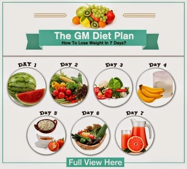 che do an kieng giam can general motor diet